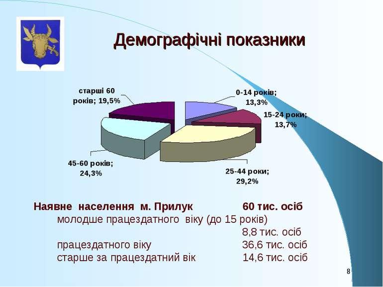 Демографічні показники Наявне населення м. Прилук 60 тис. осіб молодше працез...