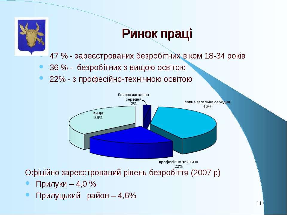 47 % - зареєстрованих безробітних віком 18-34 років 36 % - безробітних з вищо...