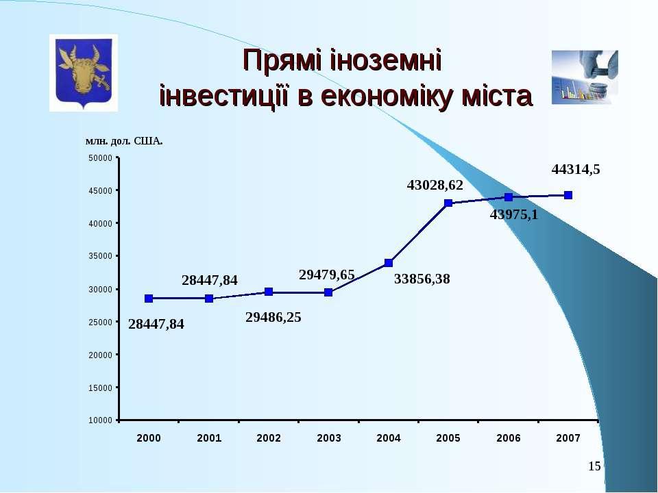 Прямі іноземні інвестиції в економіку міста *