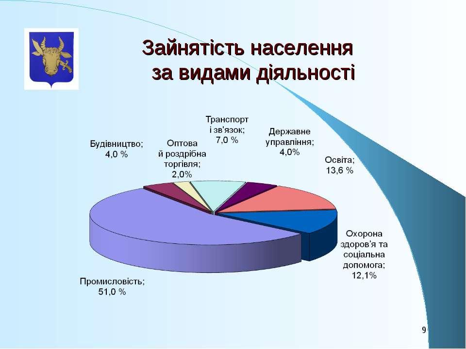 Зайнятість населення за видами діяльності *