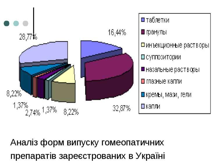 Аналіз форм випуску гомеопатичних препаратів зареєстрованих в Україні