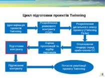 Цикл підготовки проектів Twinning Ідентифікація проектів Twinning Розроблення...