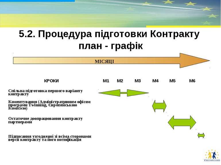 * 5.2. Процедура підготовки Контракту план - графік КРОКИ M1 M2 M3 M4 M5 M6 С...