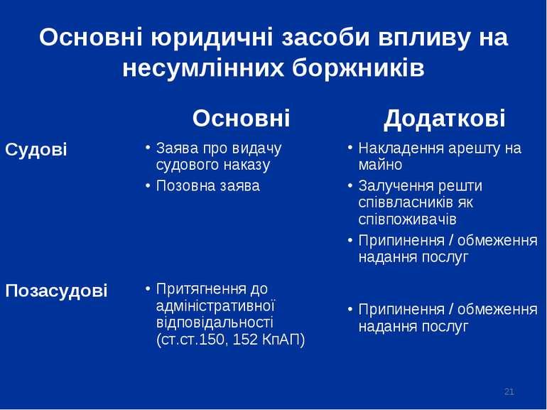 * Основні юридичні засоби впливу на несумлінних боржників Основні Додаткові С...