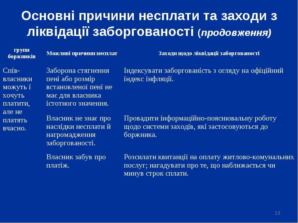 * Основні причини несплати та заходи з ліквідації заборгованості (продовження...