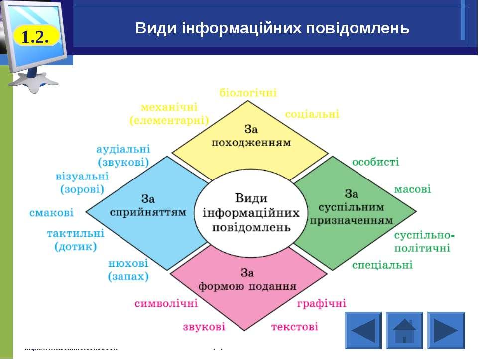 http://www.svitinfo.com/book Інформатика 9 Види інформаційних повідомлень Інф...