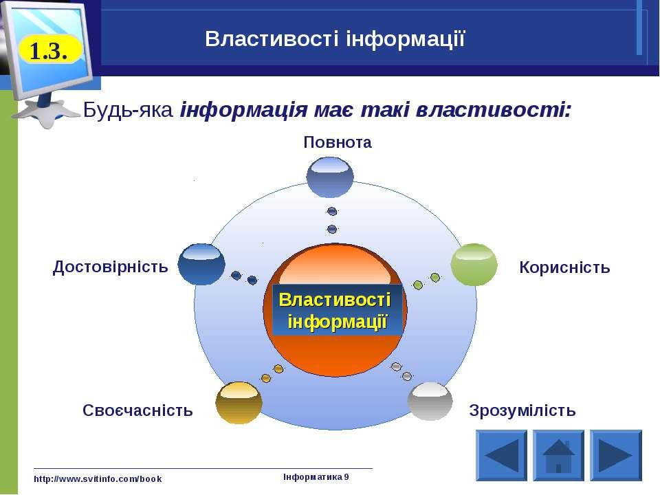 http://www.svitinfo.com/book Інформатика 9 Достовірність Повнота Корисність С...