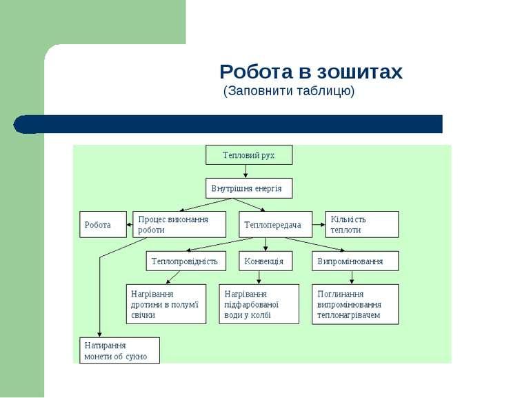 Робота в зошитах (Заповнити таблицю)