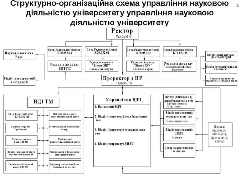 Структурно-організаційна схема управління науковою діяльністю університету уп...