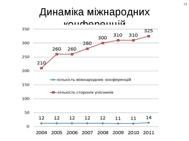 Динаміка міжнародних конференцій 10