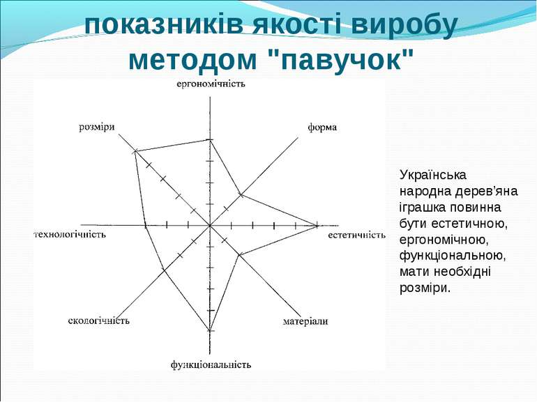 """Визначення основних показників якості виробу методом """"павучок"""" Українська нар..."""