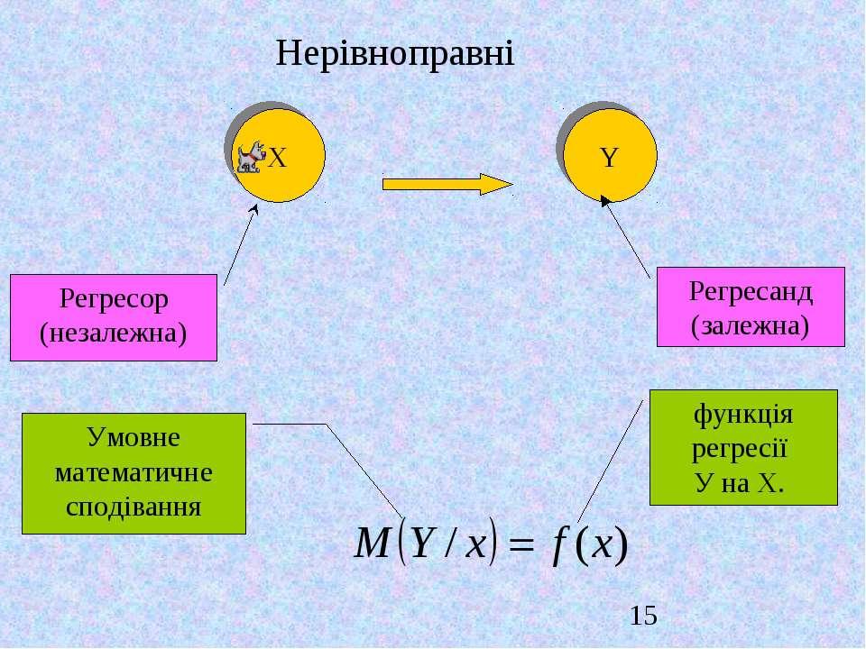 X Y Нерівноправні Умовне математичне сподівання функція регресії У на Х. Регр...