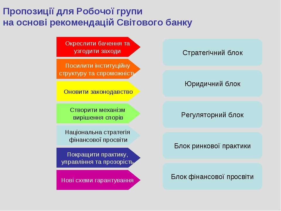 Пропозиції для Робочої групи на основі рекомендацій Світового банку Окреслити...