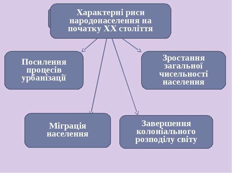 Характерні риси народонаселення на початку ХХ століття