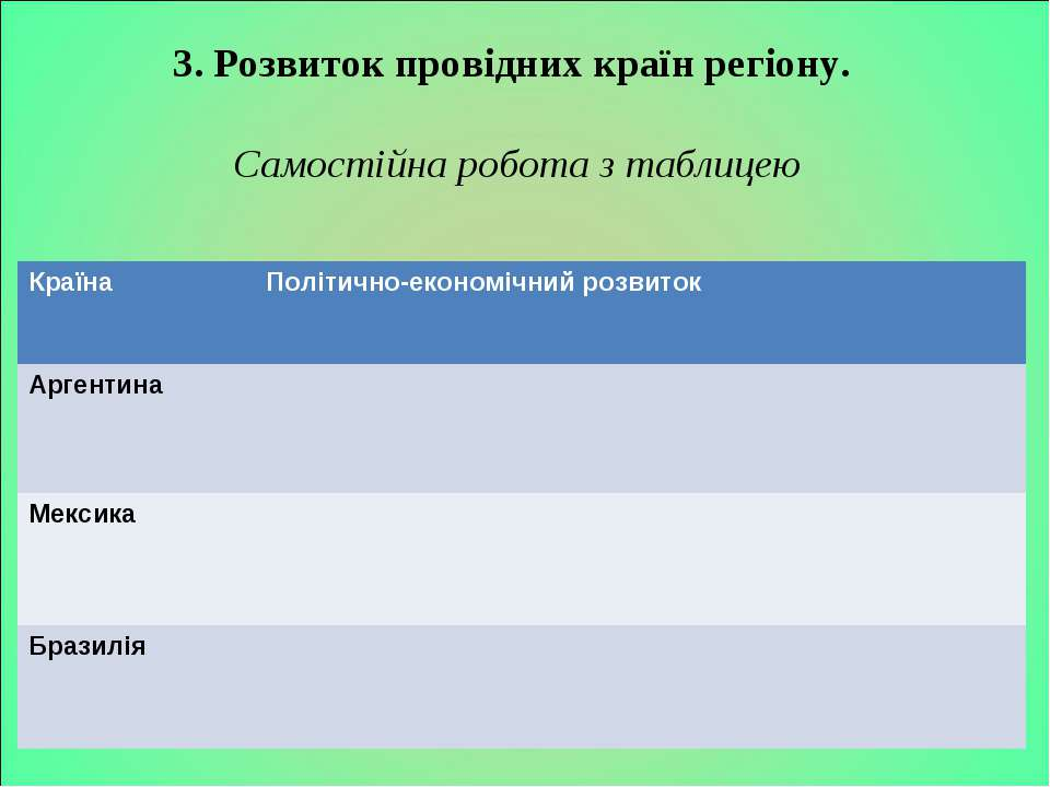 3. Розвиток провідних країн регіону. Самостійна робота з таблицею Країна Полі...