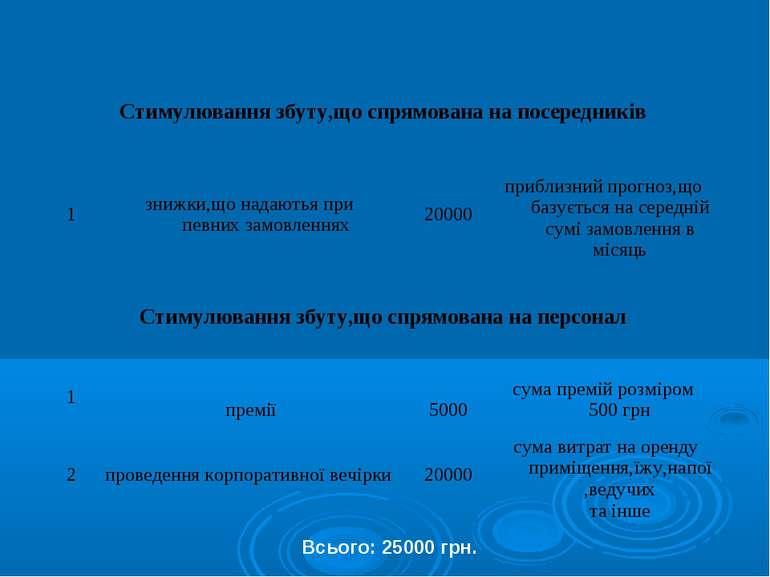 Всього: 25000 грн.