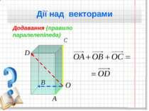 Дії над векторами Додавання (правило паралелепіпеда)