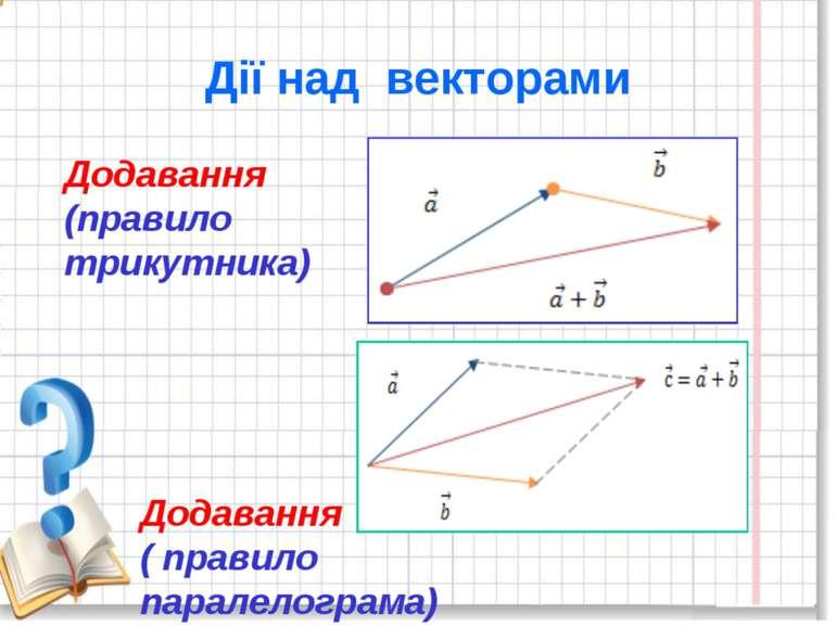 Дії над векторами Додавання (правило трикутника) Додавання ( правило паралело...