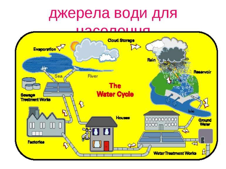 джерела води для населення
