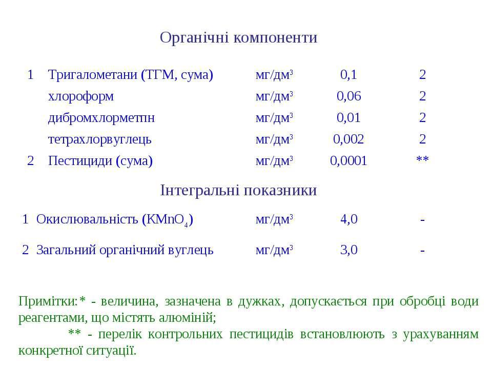 Примітки:* - величина, зазначена в дужках, допускається при обробці води реаг...