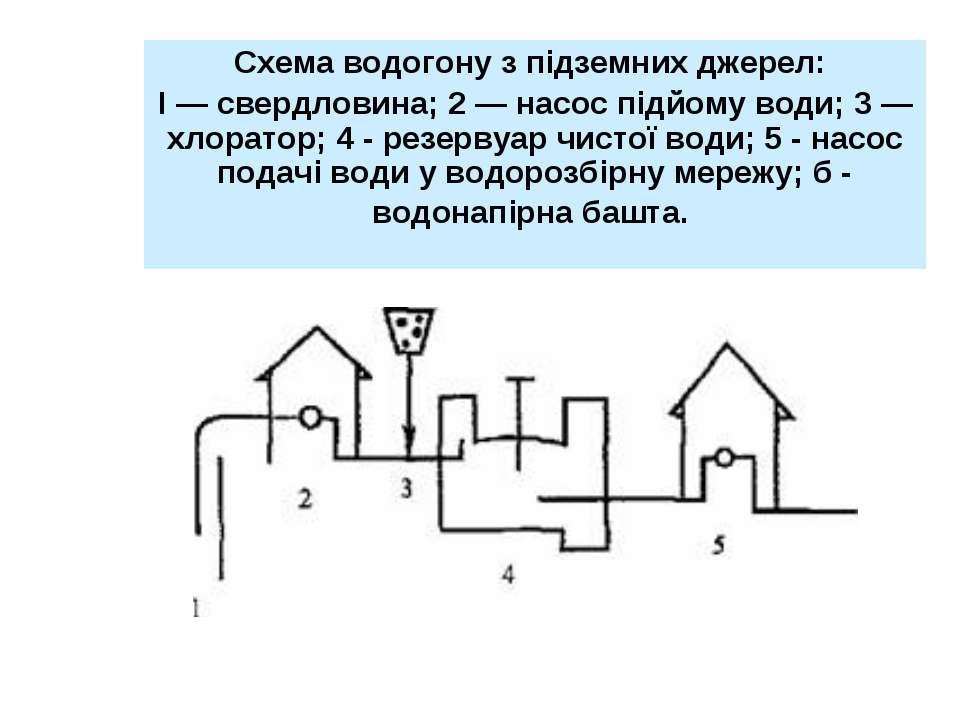 Схема водогону з підземних джерел: І — свердловина; 2 — насос підйому води; 3...