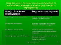 Фонд суспільної безпеки * Співвідношення програм соціальної підтримки та мето...