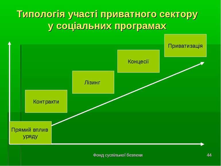 Фонд суспільної безпеки * Типологія участі приватного сектору у соціальних пр...