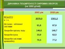 ДИНАМІКА ПОШИРЕНОСТІ ОКРЕМИХ ХВОРОБ (на 1000 дітей) 2001 рік 2010 рік ВСЬОГО ...