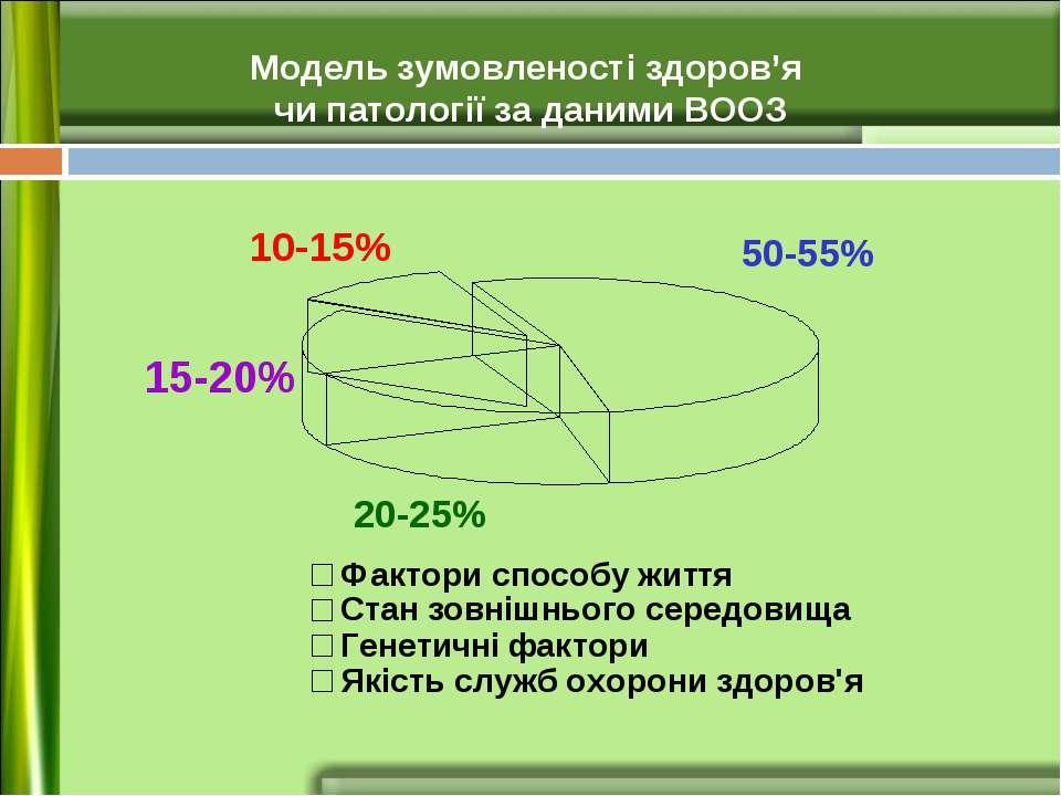 10-15% 15-20% 20-25% 50-55% Модель зумовленості здоров'я чи патології за дани...
