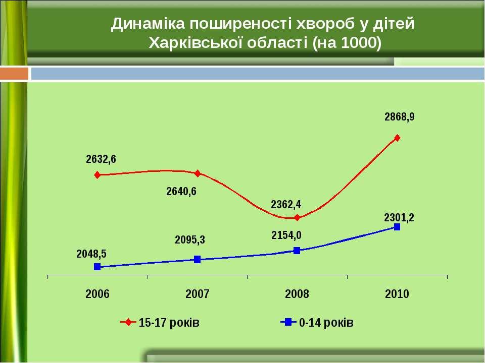 Динаміка поширеності хвороб у дітей Харківської області (на 1000)
