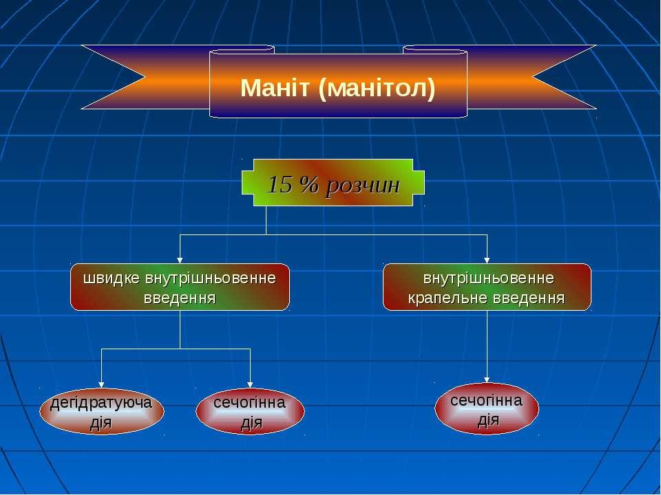 Маніт (манітол) 15 % розчин швидке внутрішньовенне введення внутрішньовенне к...