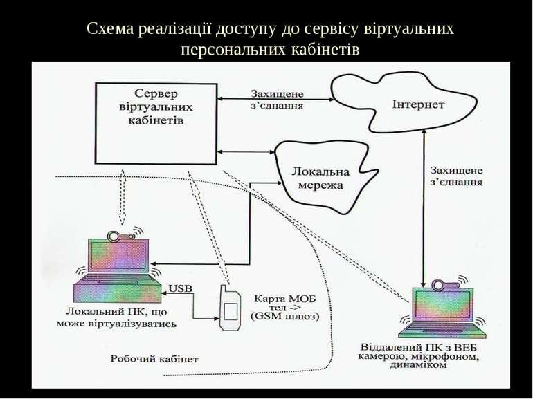 Схема реалізації доступу до сервісу віртуальних персональних кабінетів