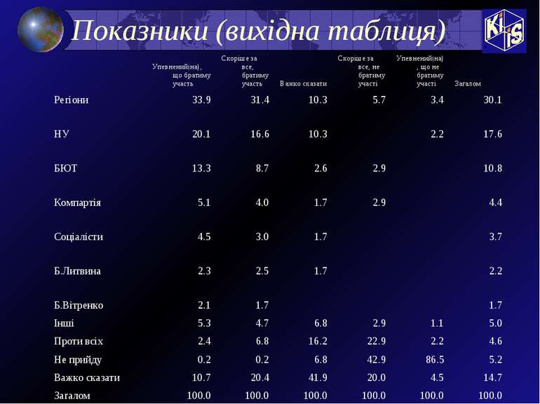 Показники (вихідна таблиця)