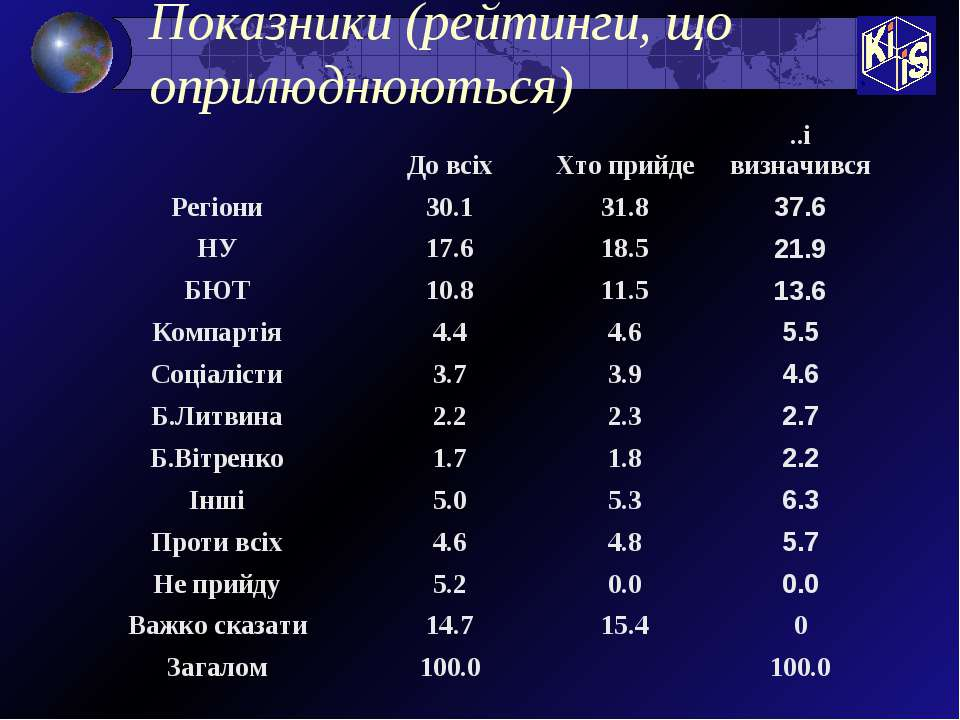 Показники (рейтинги, що оприлюднюються)