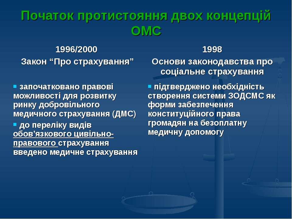 Початок протистояння двох концепцій ОМС
