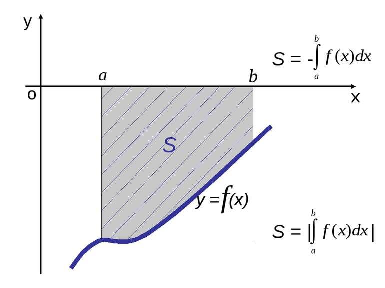 о х у у = (х) S S = - S = | |