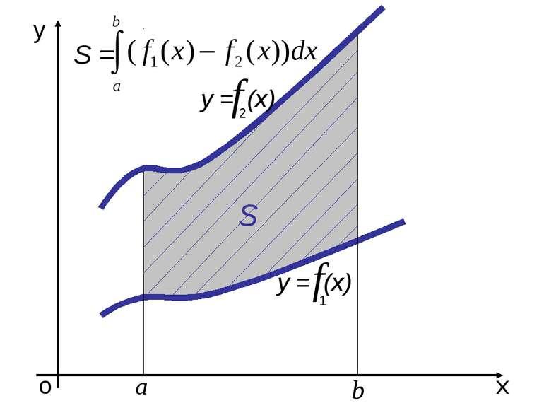 о х у у = (х) S 1 у = (х) 2 S =