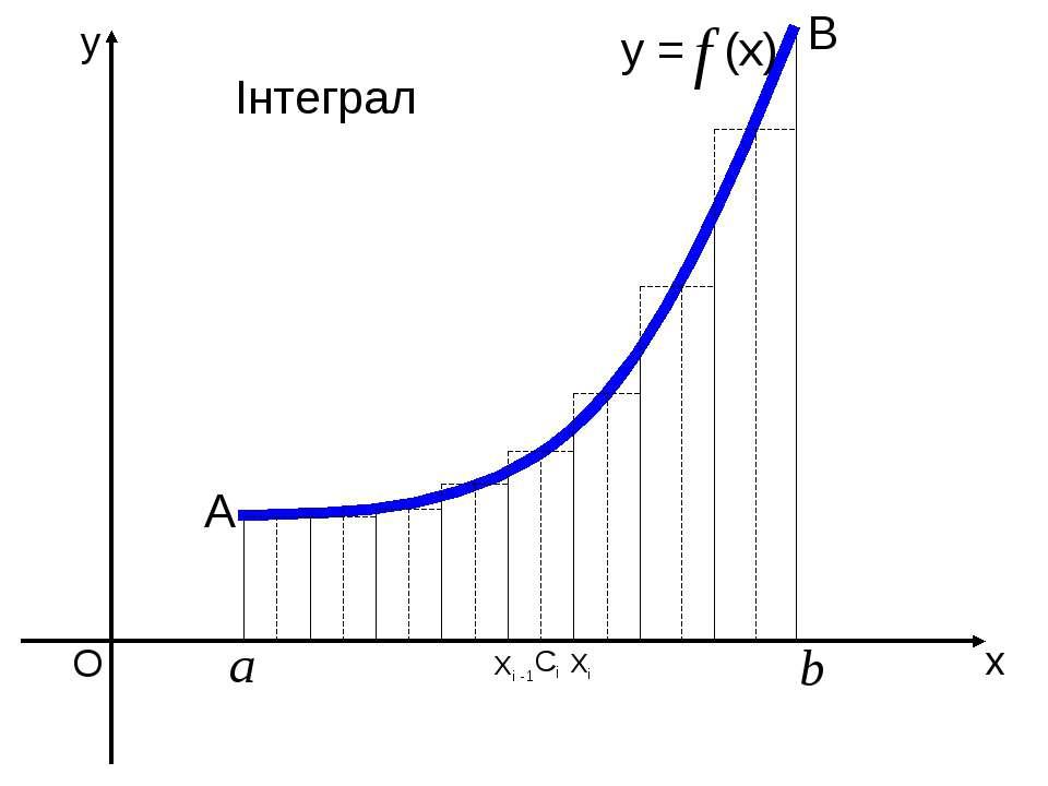 О Xi -1 Xi y = (x) x y A B Ci Інтеграл