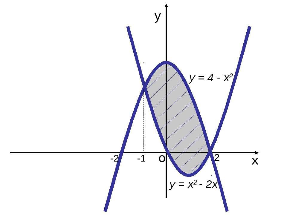 у х о -2 у = 4 - х2 2 -1 у = х2 - 2х