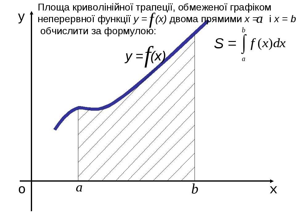 о х у у = (х) Площа криволінійної трапеції, обмеженої графіком неперервної фу...