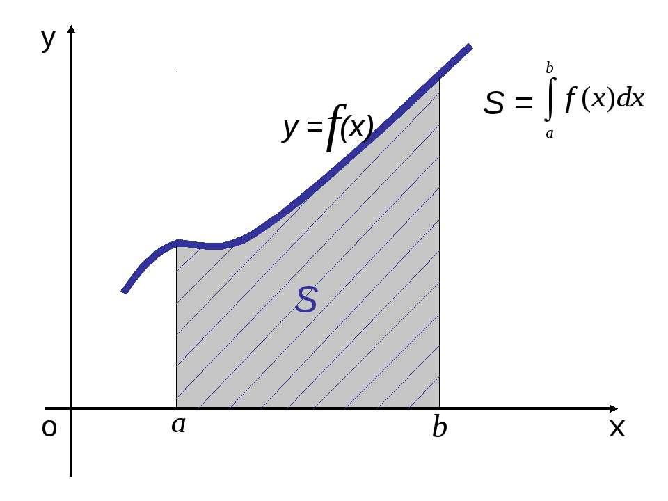 о х у у = (х) S S =