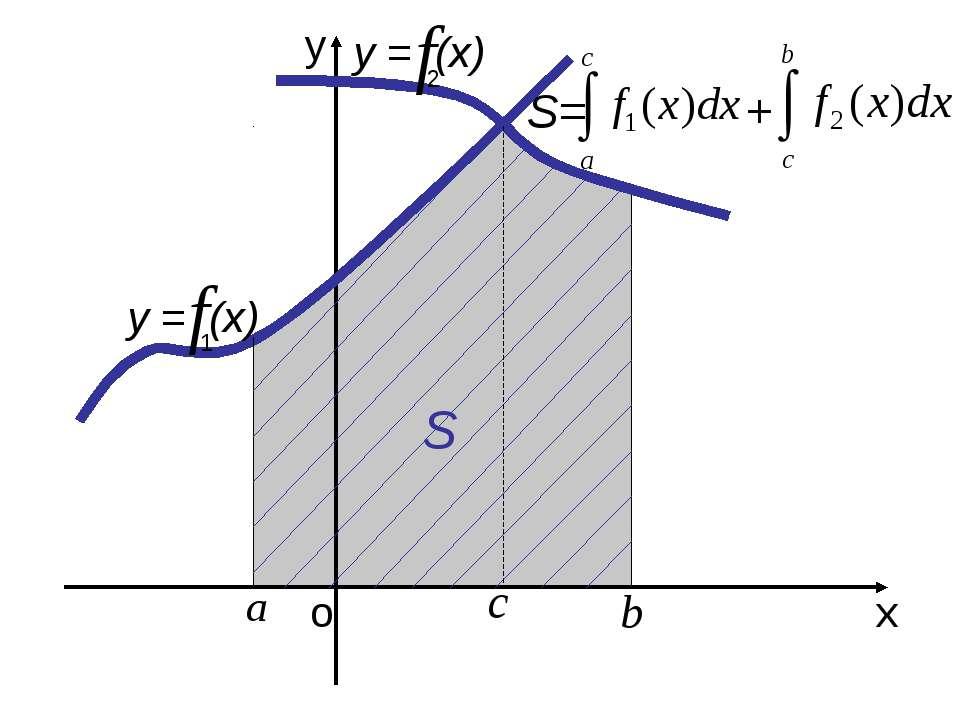 о х у у = (х) S S= + у = (х) 1 2