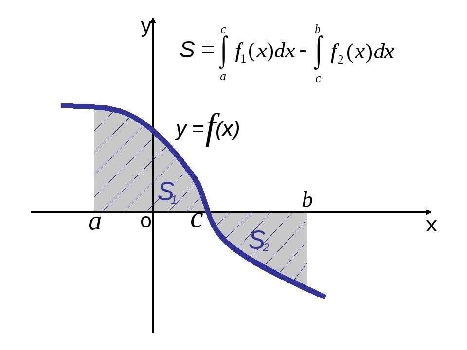 о х у у = (х) S S = - S 1 2