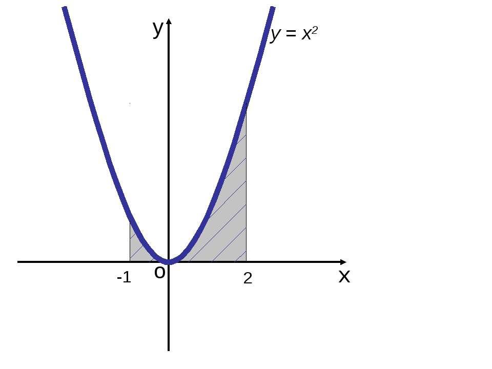 у х о -1 2 у = х2