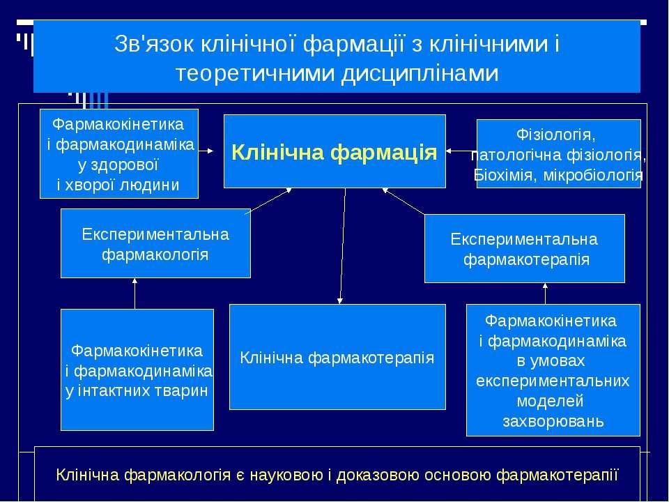 Зв'язок клінічної фармації з клінічними і теоретичними дисциплінами Клінічна ...