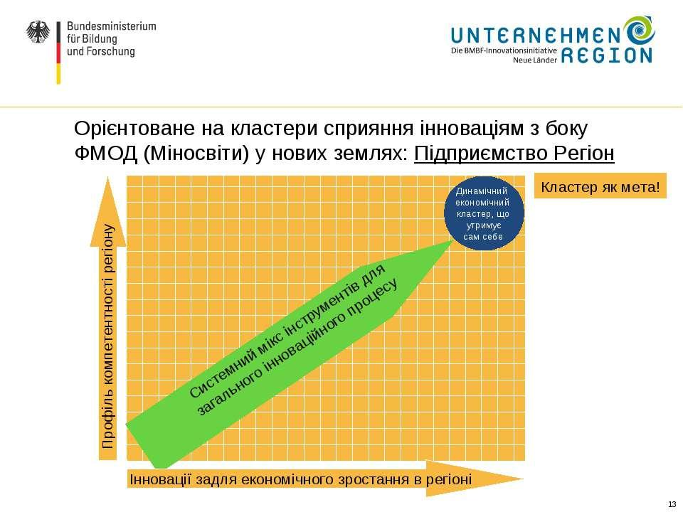 * Орієнтоване на кластери сприяння інноваціям з боку ФМОД (Міносвіти) у нових...