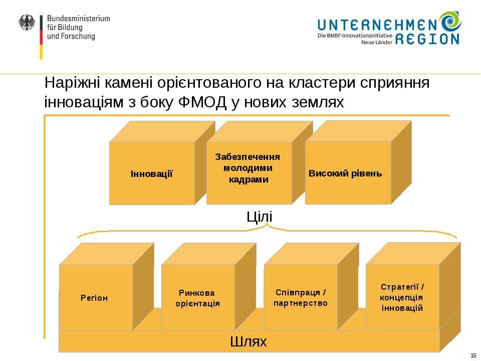 * Наріжні камені орієнтованого на кластери сприяння інноваціям з боку ФМОД у ...