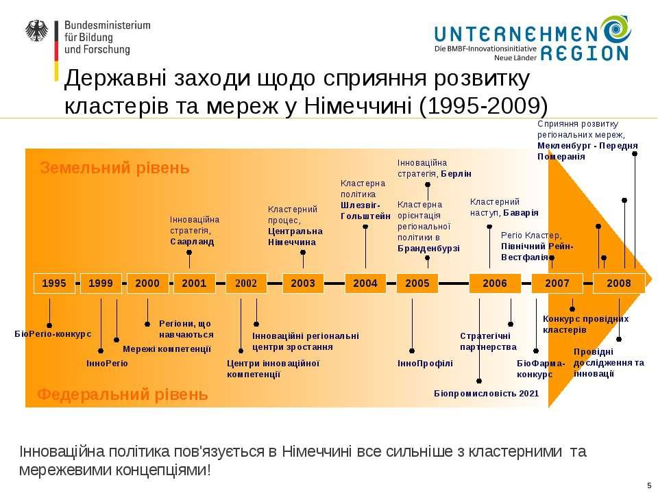 * Державні заходи щодо сприяння розвитку кластерів та мереж у Німеччині (1995...