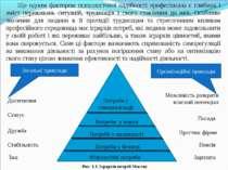 Ще одним фактором психологічної надійності професіонала є глибина і зміст пер...