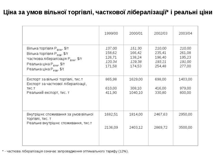 Ціна за умов вільної торгівлі, часткової лібералізації* і реальні ціни * - ча...